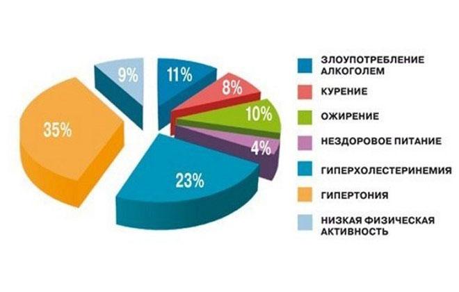 Статистика причин
