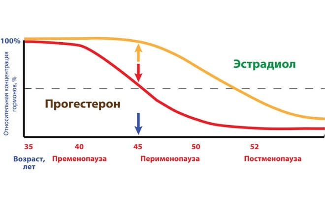 Снижение эстрадиола в организме женщины