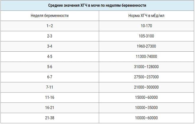 Таблица с нормами гормона ХГЧ на разных сроках беременности