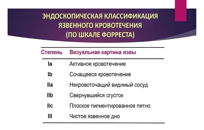 Классификация кровотечений у человека по Forrest