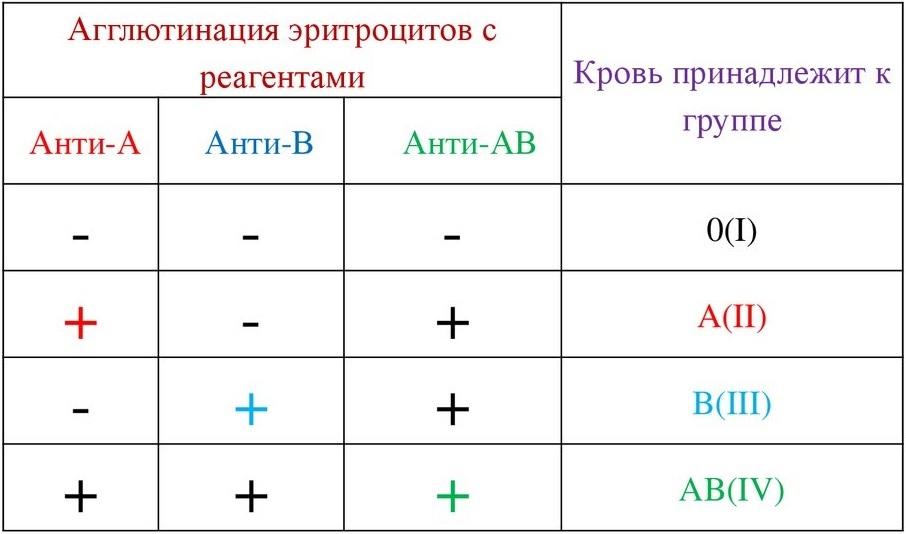 Определение цоликлонами резус-фактора