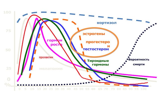График снижения гормонов