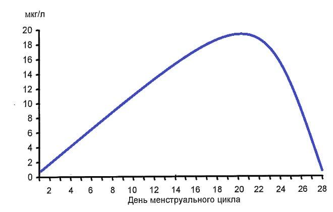График роста прогестерона